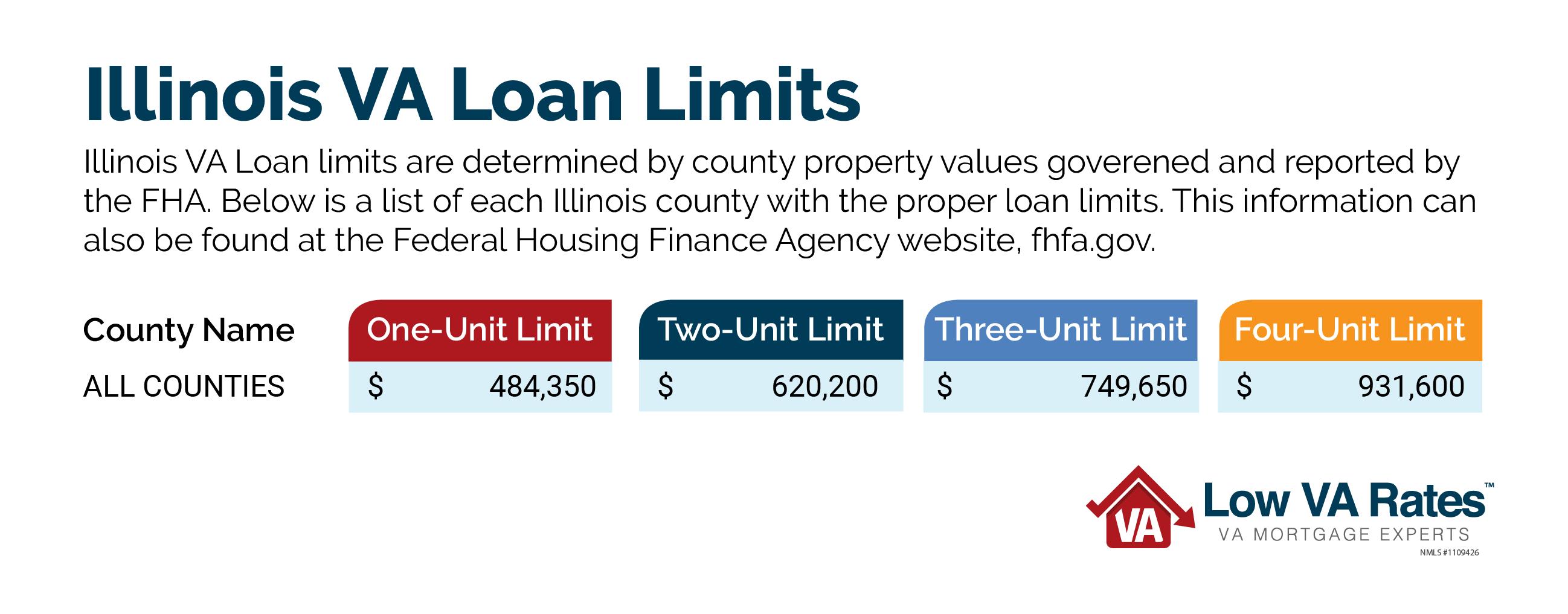 Illinois Veteran Benefits   VA Loans in Illinois   Low VA Rates